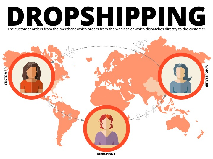 Brand Protection Outlooks: Dropshipping – Ustels